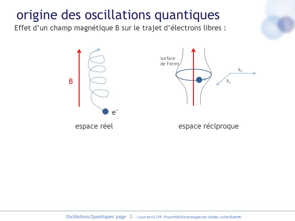 Oscillations Quantiques page 3 - Cours de M2 CFP - Propriétés Electroniques des Solides (Julien Bobroff) Effet dun champ magnétique B sur le trajet délectrons libres : oscillateur harmonique à une dimension selon x et celle délectrons libres selon z on ré-écrit comme un oscillateur harmonique : généralisation à un métal quelconque avec traitement quantique : où A(E) est laire de la section de la surface de Fermi et dun plan perpendiculaire à B dans lespace réciproque qui est quantifiée : proche de 1/2 surface de Fermi