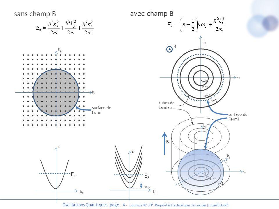Oscillations Quantiques page 5 - Cours de M2 CFP - Propriétés Electroniques des Solides (Julien Bobroff) B augmente valeur particulière de B où le nombre détats à lintersection est très important Quand on augmente le champ B : Les tubes de Landau augmentent en taille car et Ils croisent la surface de Fermi en différents points : B