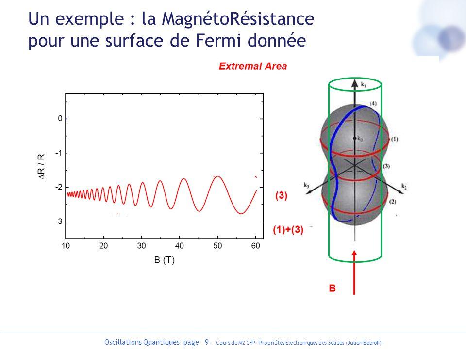 Oscillations Quantiques page 20 - Cours de M2 CFP - Propriétés Electroniques des Solides (Julien Bobroff) Effets de la température et du desordre kzkz E h c EFEF kzkz E EFEF h kBTkBT cas idéal effet du désordre: élargissement des niveaux de Landau en h = temps de diffusion effet de la température: élargissement du niveau de Fermi en k B T observation des oscillations seulement si basse température faible desordre sinon : à T=1 K, il faut B>>1 Tesla