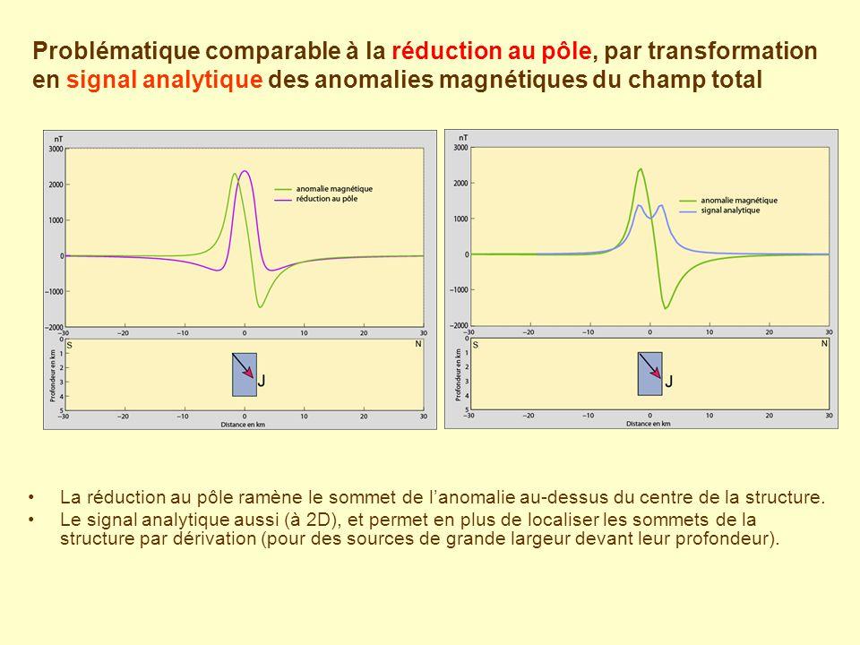 La réduction au pôle ramène le sommet de lanomalie au-dessus du centre de la structure. Le signal analytique aussi (à 2D), et permet en plus de locali