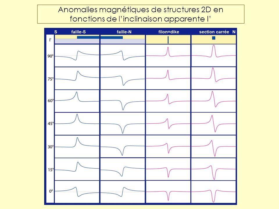 Anomalies magnétiques de structures 2D en fonctions de linclinaison apparente I