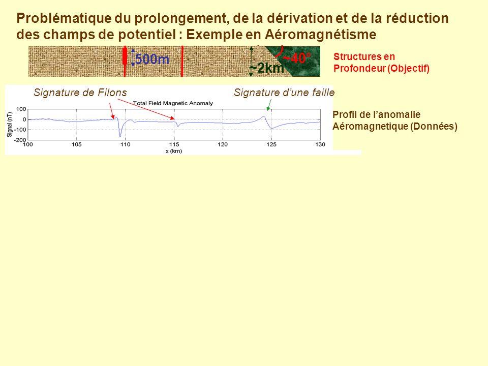 Profil aéromagnetique de lanomalie du champ total Signature de Filons ~2km 500m ~40° Signature dune faille Problématique du prolongement, de la dérivation et de la réduction des champs de potentiel : Exemple en Aéromagnétisme Profil de lanomalie Aéromagnetique (Données) Structures en Profondeur (Objectif)