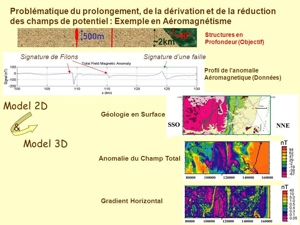 Horizontal Phase Gradient Horizontal Anomalie du Champ Total Géologie en Surface Profil aéromagnetique de lanomalie du champ total Signature de Filons ~2km 500m ~40° Signature dune faille Problématique du prolongement, de la dérivation et de la réduction des champs de potentiel : Exemple en Aéromagnétisme Profil de lanomalie Aéromagnetique (Données) Structures en Profondeur (Objectif) Model 2D Model 3D &
