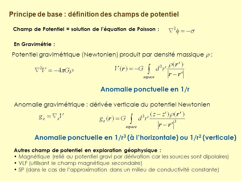 Potentiel gravimétrique (Newtonien) produit par densité massique : Anomalie ponctuelle en 1/r Principe de base : définition des champs de potentiel Champ de Potentiel = solution de léquation de Poisson : Anomalie gravimétrique : dérivée verticale du potentiel Newtonien Anomalie ponctuelle en 1/r 3 (à lhorizontale) ou 1/r 2 (verticale) Autres champ de potentiel en exploration géophysique : Magnétique (relié au potentiel gravi par dérivation car les sources sont dipolaires) VLF (utilisant le champ magnétique secondaire) SP (dans le cas de lapproximation dans un milieu de conductivité constante) En Gravimétrie :