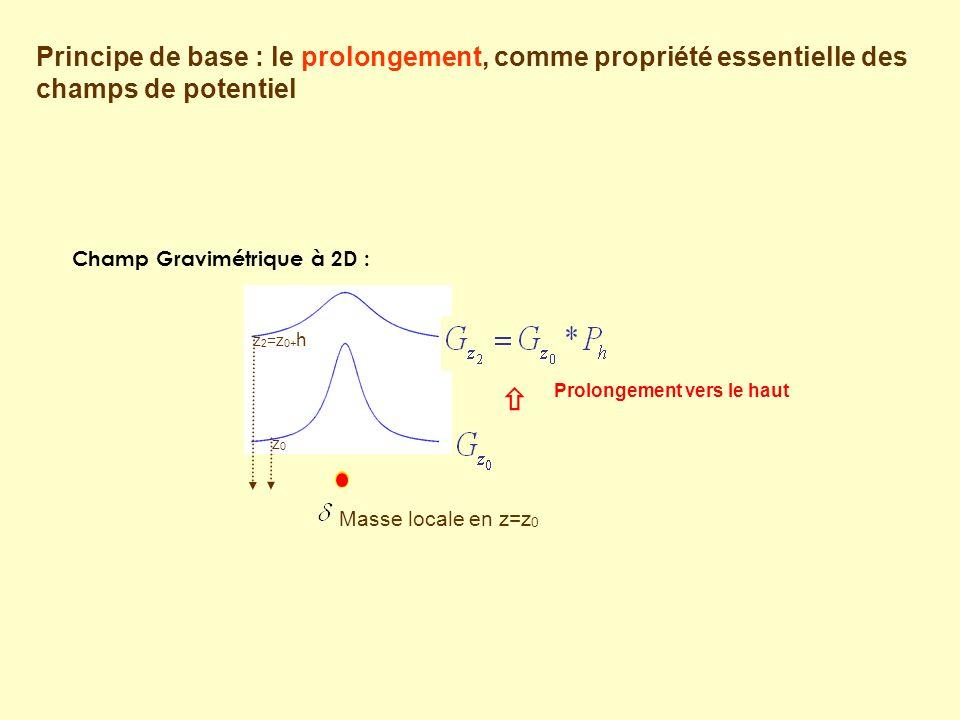 Champ Gravimétrique à 2D : Masse locale en z=z 0 Prolongement vers le haut z 2 =z 0+ h z0z0 Principe de base : le prolongement, comme propriété essentielle des champs de potentiel