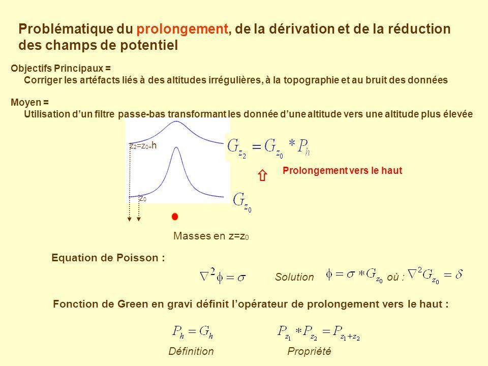 Problématique du prolongement, de la dérivation et de la réduction des champs de potentiel Equation de Poisson : Masses en z=z 0 Prolongement vers le haut z 2 =z 0+ h z0z0 Fonction de Green en gravi définit lopérateur de prolongement vers le haut : DéfinitionPropriété Solution où : Objectifs Principaux = Corriger les artéfacts liés à des altitudes irrégulières, à la topographie et au bruit des données Moyen = Utilisation dun filtre passe-bas transformant les donnée dune altitude vers une altitude plus élevée