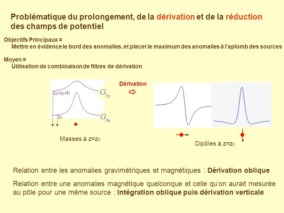 Problématique du prolongement, de la dérivation et de la réduction des champs de potentiel Relation entre les anomalies gravimétriques et magnétiques : Dérivation oblique Relation entre une anomalies magnétique quelconque et celle quon aurait mesurée au pôle pour une même source : Intégration oblique puis dérivation verticale Masses à z=z 0 Dérivation z 2 =z 0 +h z0z0 Dipôles à z=z 0 Objectifs Principaux = Mettre en évidence le bord des anomalies, et placer le maximum des anomalies à laplomb des sources Moyen = Utilisation de combinaison de filtres de dérivation