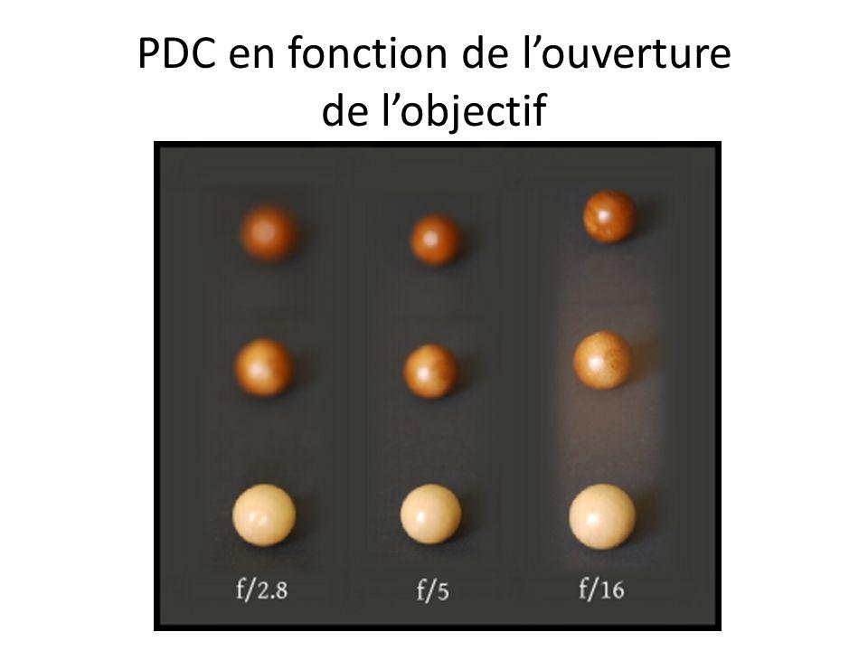 PDC en fonction de louverture de lobjectif