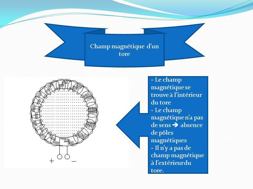 Champ magnétique dun tore - Le champ magnétique se trouve à lintérieur du tore - Le champ magnétique na pas de sens absence de pôles magnétiques - Il