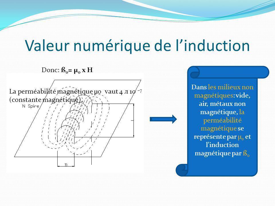 Valeur numérique de linduction Dans les milieux non magnétiques: vide, air, métaux non magnétique, la perméabilité magnétique se représente par µ 0 et