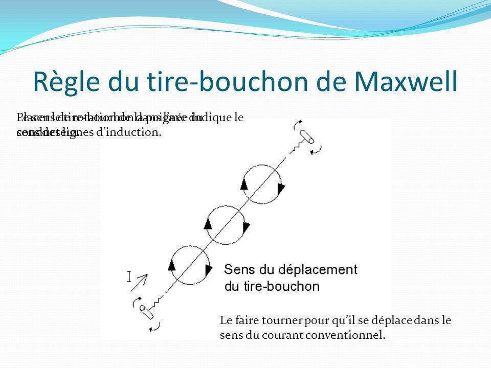 Règle du tire-bouchon de Maxwell Placer le tire-bouchon dans laxe du conducteur. Le faire tourner pour quil se déplace dans le sens du courant convent