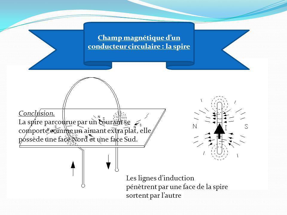 Champ magnétique dun conducteur circulaire : la spire Les lignes dinduction pénètrent par une face de la spire sortent par lautre Conclusion. La spire
