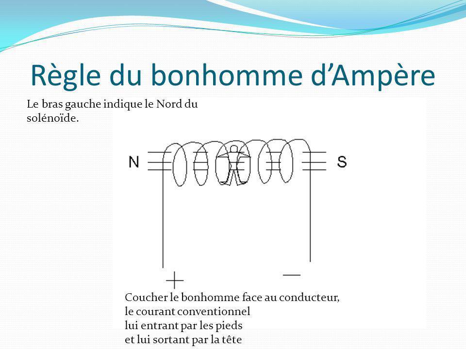 Règle du bonhomme dAmpère Le bras gauche indique le Nord du solénoïde. Coucher le bonhomme face au conducteur, le courant conventionnel lui entrant pa