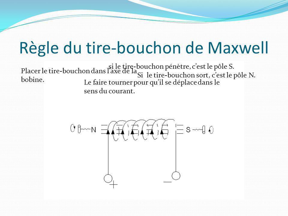 Règle du tire-bouchon de Maxwell Placer le tire-bouchon dans laxe de la bobine. si le tire-bouchon pénètre, cest le pôle S. Si le tire-bouchon sort, c