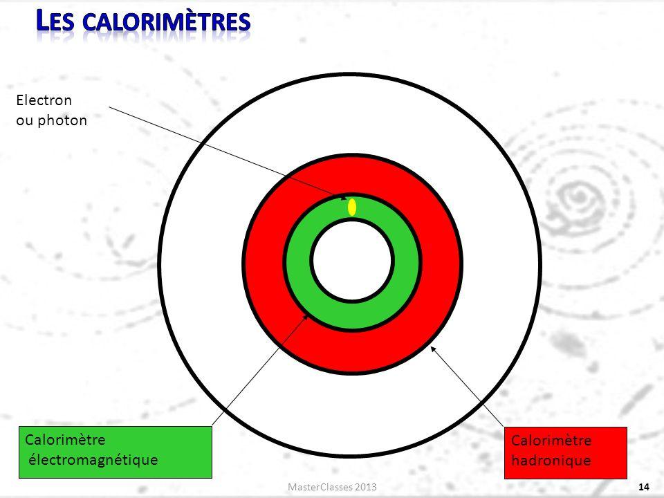 14 Electron ou photon Calorimètre électromagnétique Calorimètre hadronique MasterClasses 2013