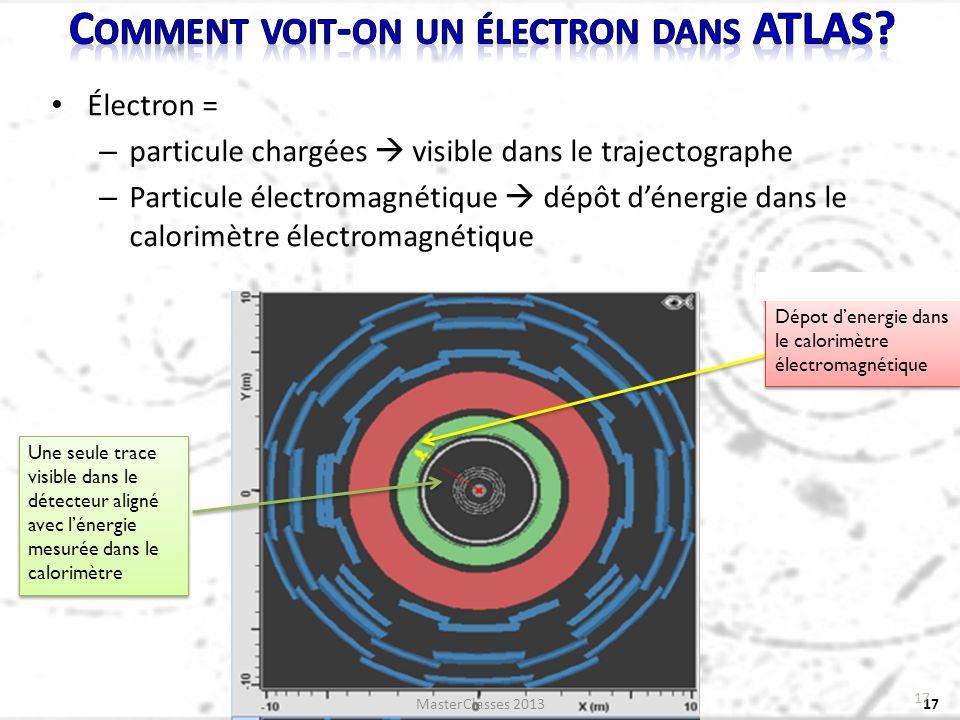 Électron = – particule chargées visible dans le trajectographe – Particule électromagnétique dépôt dénergie dans le calorimètre électromagnétique 17 Dépot denergie dans le calorimètre électromagnétique Une seule trace visible dans le détecteur aligné avec lénergie mesurée dans le calorimètre 17 MasterClasses 2013