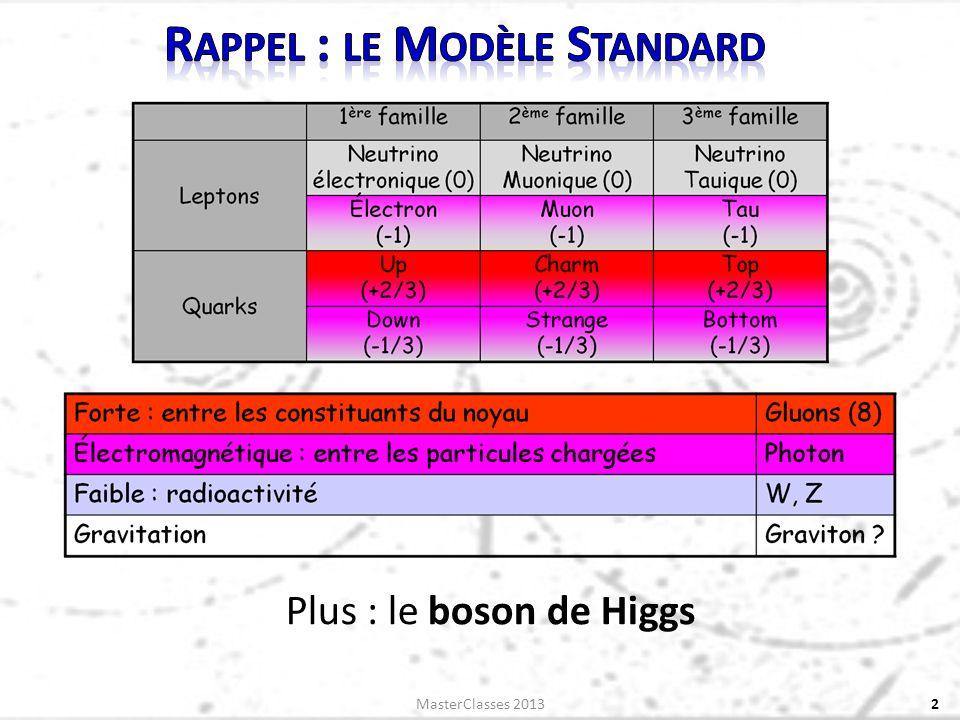 Plus : le boson de Higgs 2MasterClasses 2013