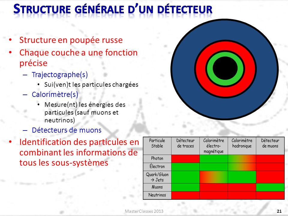 Structure en poupée russe Chaque couche a une fonction précise – Trajectographe(s) Sui(ven)t les particules chargées – Calorimètre(s) Mesure(nt) les énergies des particules (sauf muons et neutrinos) – Détecteurs de muons Identification des particules en combinant les informations de tous les sous-systèmes 21MasterClasses 2013
