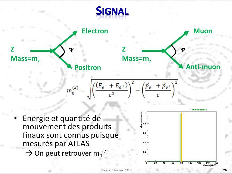 Energie et quantité de mouvement des produits finaux sont connus puisque mesurés par ATLAS On peut retrouver m 0 (Z) MasterClasses 201326 Ψ Z Mass=m z Electron Positron Ψ Z Mass=m z Muon Anti-muon