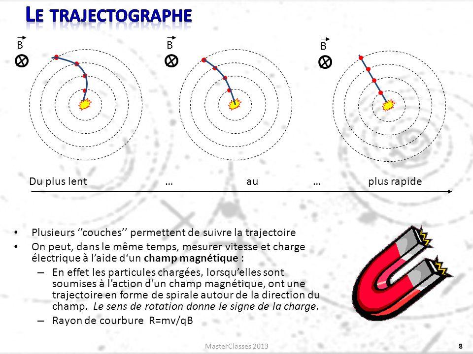 8 Du plus lent … au… plus rapide B B B MasterClasses 2013 Plusieurs couches permettent de suivre la trajectoire On peut, dans le même temps, mesurer vitesse et charge électrique à laide dun champ magnétique : – En effet les particules chargées, lorsquelles sont soumises à laction dun champ magnétique, ont une trajectoire en forme de spirale autour de la direction du champ.