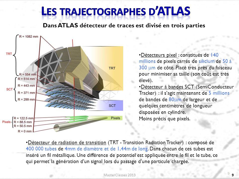 Rappel : les muons sont des particules semblables à lélectron, en plus massifs.