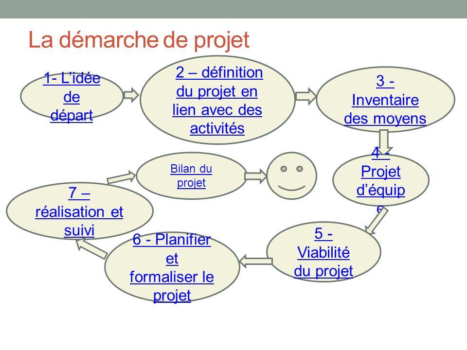 La démarche de projet 1- Lidée de départ 2 – définition du projet en lien avec des activités 3 - Inventaire des moyens 4 - Projet déquip e 5 - Viabili