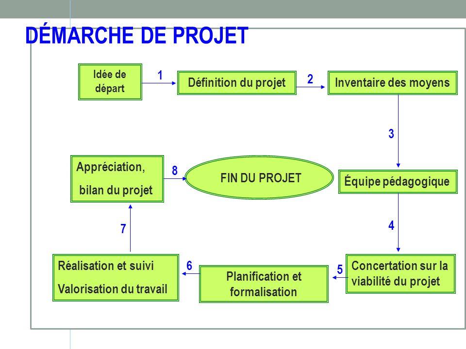 2- Définition du projet en lien avec les activités du champ Que faire .