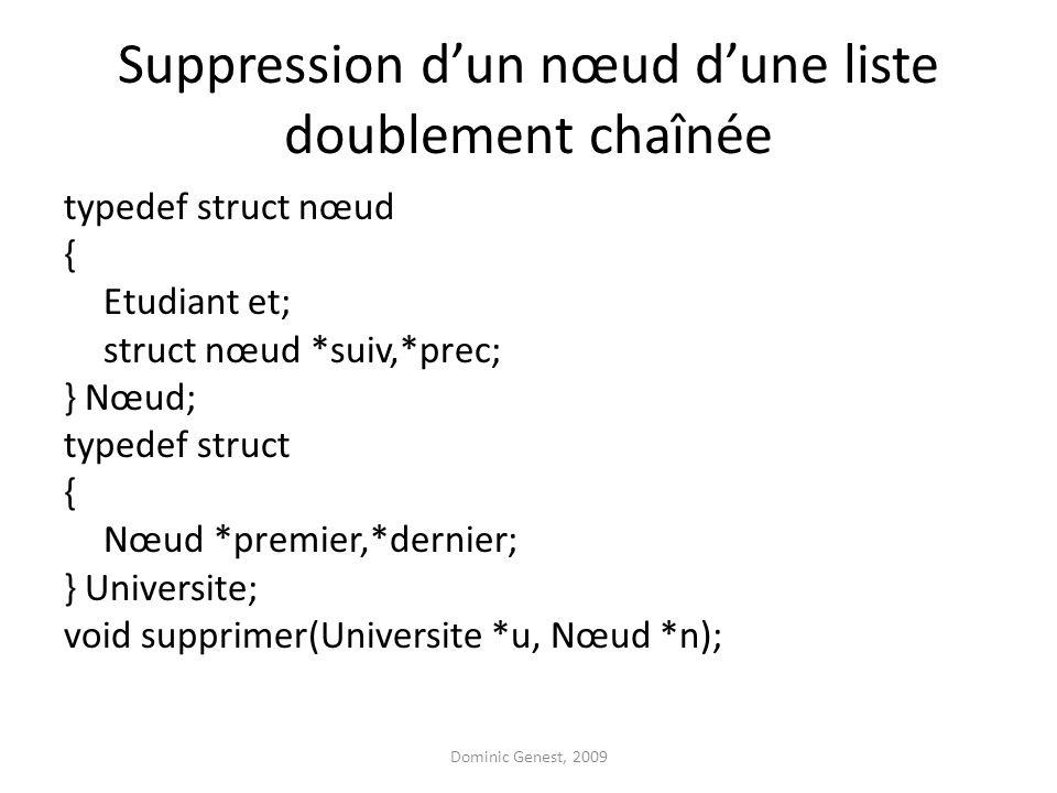 Suppression dun nœud dune liste doublement chaînée typedef struct nœud { Etudiant et; struct nœud *suiv,*prec; } Nœud; typedef struct { Nœud *premier,*dernier; } Universite; void supprimer(Universite *u, Nœud *n); Dominic Genest, 2009
