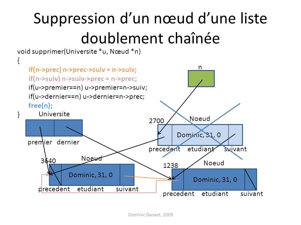 Suppression dun nœud dune liste doublement chaînée void supprimer(Universite *u, Nœud *n) { if(n->prec) n->prec->suiv = n->suiv; if(n->suiv) n->suiv->prec = n->prec; if(u->premier==n) u->premier=n->suiv; if(u->dernier==n) u->dernier=n->prec; free(n); } Dominic Genest, 2009 suivantetudiant Noeud Dominic, 31, 0 3640 suivantetudiant Noeud Dominic, 31, 0 2700 suivantetudiant Noeud Dominic, 31, 0 1238 premier Universite precedent dernier precedent n