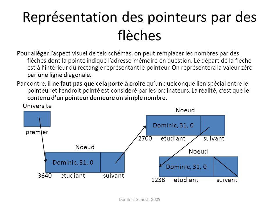 Représentation des pointeurs par des flèches Pour alléger laspect visuel de tels schémas, on peut remplacer les nombres par des flèches dont la pointe indique ladresse-mémoire en question.