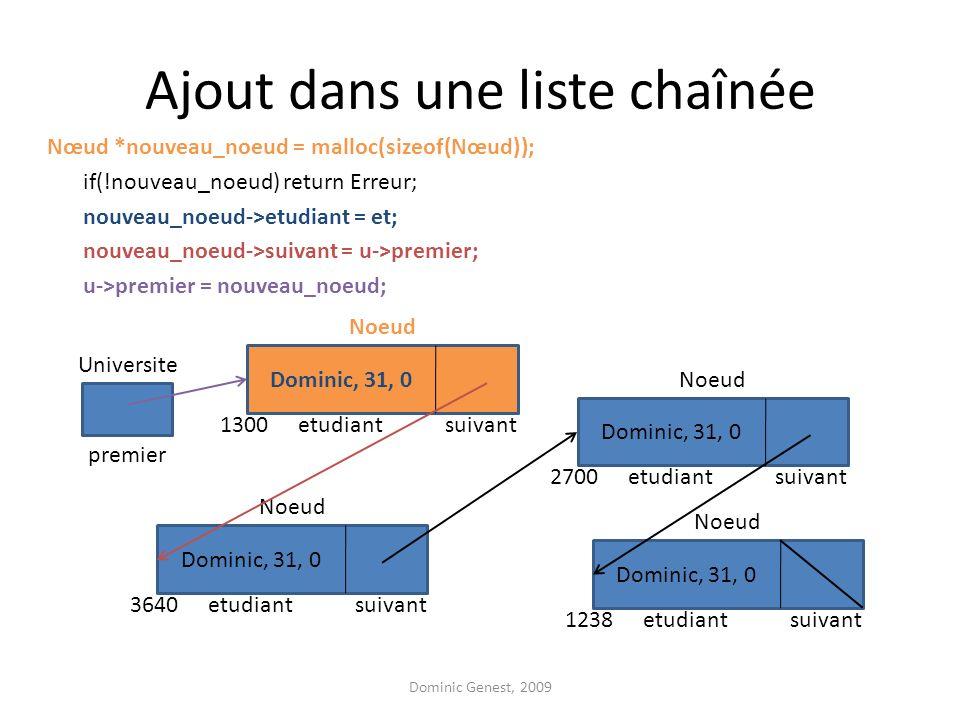 Ajout dans une liste chaînée Nœud *nouveau_noeud = malloc(sizeof(Nœud)); if(!nouveau_noeud) return Erreur; nouveau_noeud->etudiant = et; nouveau_noeud->suivant = u->premier; u->premier = nouveau_noeud; Dominic Genest, 2009 suivantetudiant Noeud Dominic, 31, 0 3640 suivantetudiant Noeud Dominic, 31, 0 2700 suivantetudiant Noeud Dominic, 31, 0 1238 premier Universite suivantetudiant Noeud Dominic, 31, 0 1300