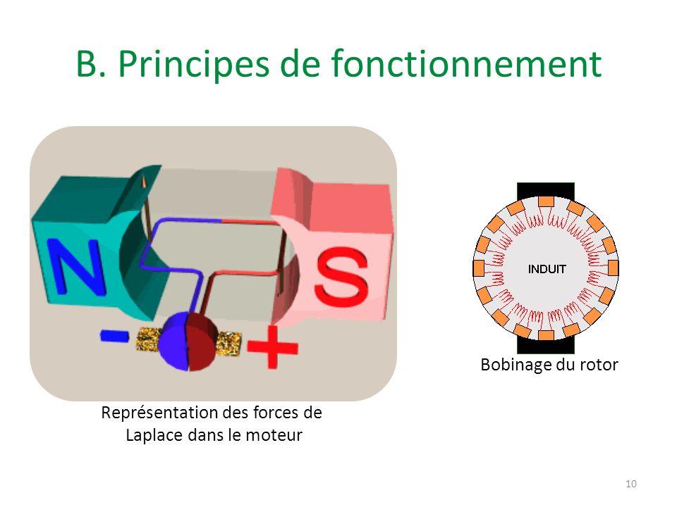 B. Principes de fonctionnement Représentation des forces de Laplace dans le moteur Bobinage du rotor 10