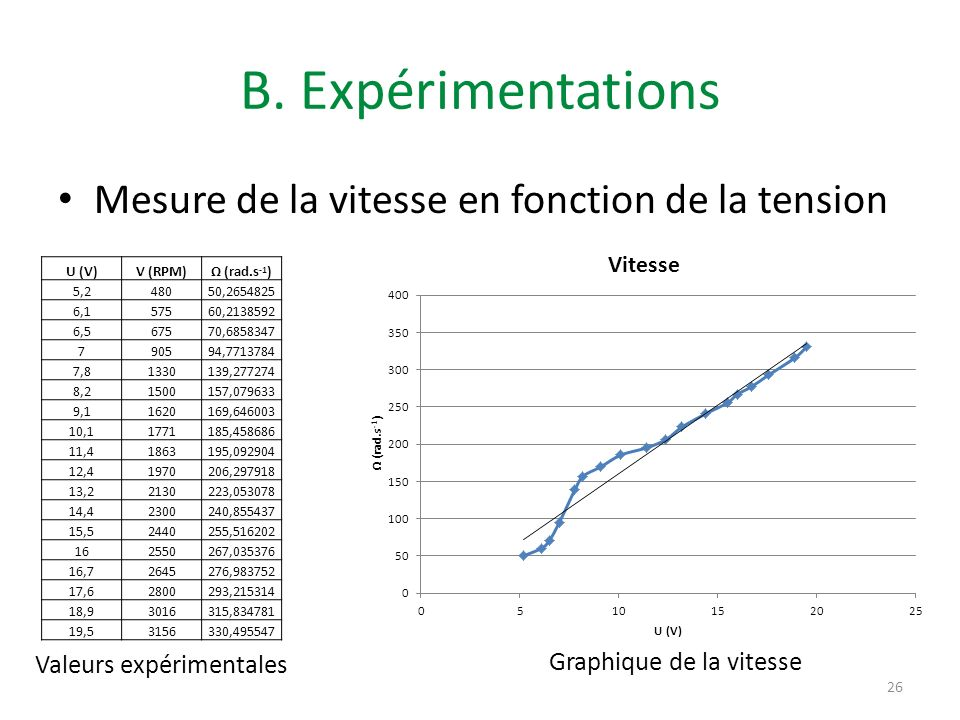 B. Expérimentations Mesure de la vitesse en fonction de la tension 26 Valeurs expérimentales Graphique de la vitesse U (V)V (RPM) (rad.s -1 ) 5,248050