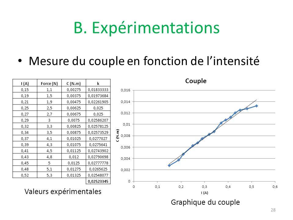 B. Expérimentations Mesure du couple en fonction de lintensité 28 Valeurs expérimentales Graphique du couple I (A)Force (N)C (N.m)k 0,151,10,002750,01