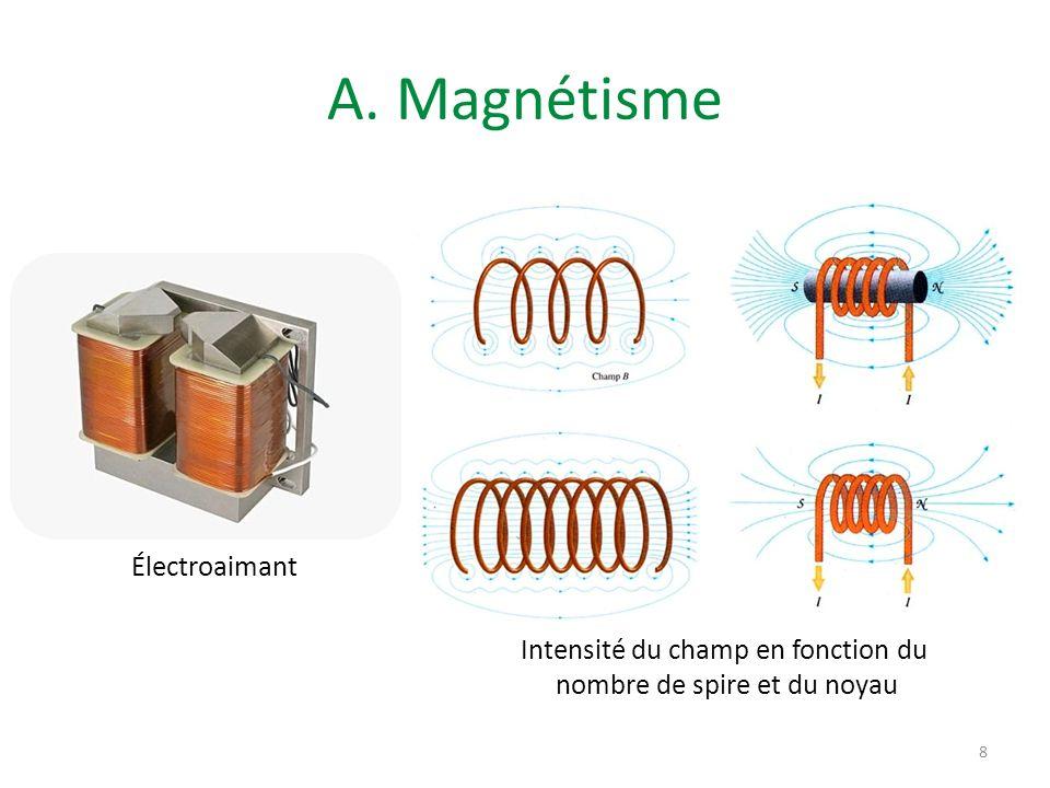 A. Magnétisme Intensité du champ en fonction du nombre de spire et du noyau 8 Électroaimant