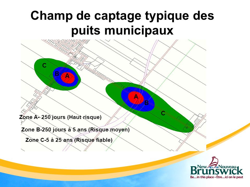 Champ de captage typique des puits municipaux Zone A- 250 jours (Haut risque) Zone B-250 jours à 5 ans (Risque moyen) Zone C-5 à 25 ans (Risque fiable) C B A A B C