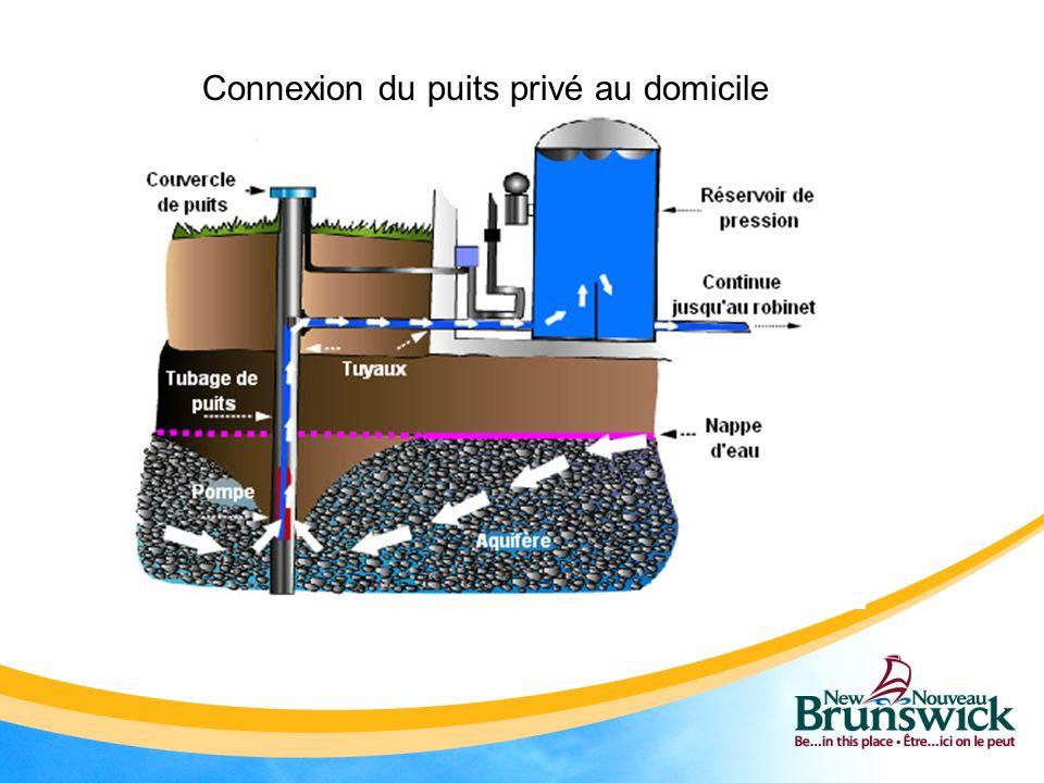 Connexion du puits privé au domicile