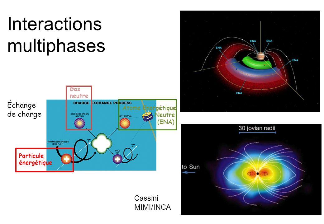 Interactions multiphases Gas neutre Atome Energétique Neutre (ENA) Particule énergétique Échange de charge Cassini MIMI/INCA