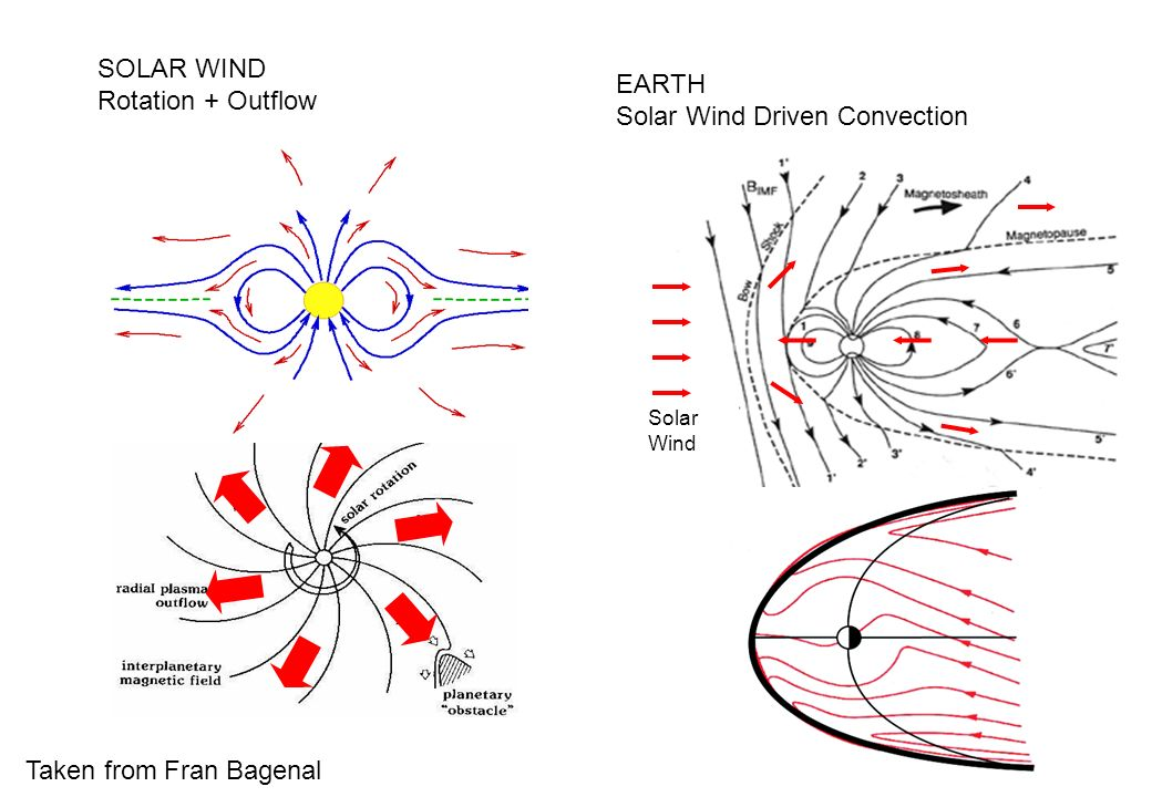 SOLAR WIND Rotation + Outflow Solar Wind EARTH Solar Wind Driven Convection Taken from Fran Bagenal