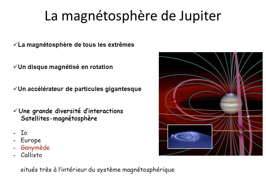 La magnétosphère de Jupiter La magnétosphère de tous les extrêmes Un disque magnétisé en rotation Un accélérateur de particules gigantesque Une grande diversité dinteractions Satellites-magnétosphère -Io -Europe -Ganymède -Callisto situés très à lintérieur du système magnétosphérique
