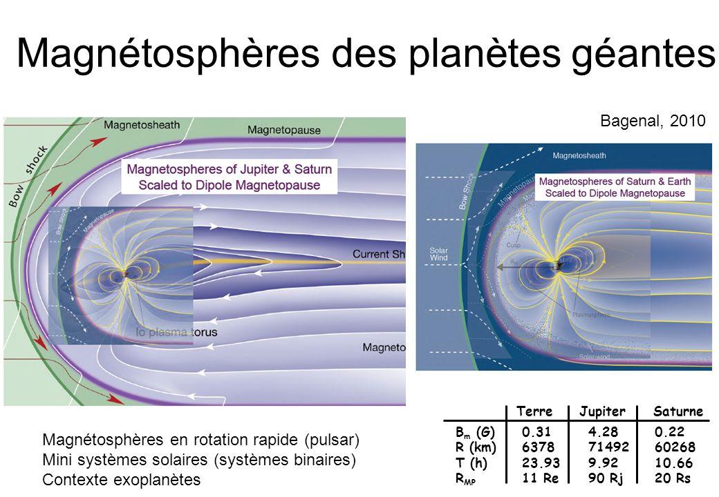 Magnétosphères des planètes géantes Terre Jupiter Saturne B m (G)0.314.280.22 R (km)63787149260268 T (h)23.939.9210.66 R MP 11 Re90 Rj20 Rs Magnétosphères en rotation rapide (pulsar) Mini systèmes solaires (systèmes binaires) Contexte exoplanètes Bagenal, 2010