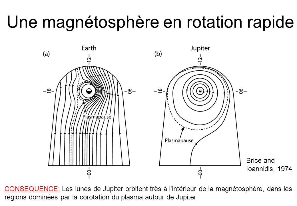 Emissions aurorales de Saturne Transfert via courants alignés Magnetopause MP Emissions Polaires Hautes latitudes Oval auroral Moyennes latitudes Couplage ionosphère/magnétosphère HST à laide de données/outils astronomiques (Equipe CDPP + MAPSKP Etienne Pallier) Info globale, multi-longueur dondes sur lactivité de la magnétosphère … Un circuit électrique fermé (Christophe Peymirat, cas Terrestre) Couplages lunes-magnétosphère Emissions aurorales de Jupiter