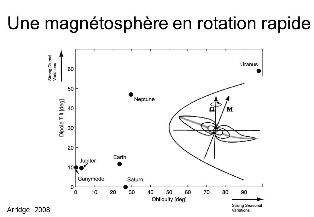 Une magnétosphère en rotation rapide Arridge, 2008