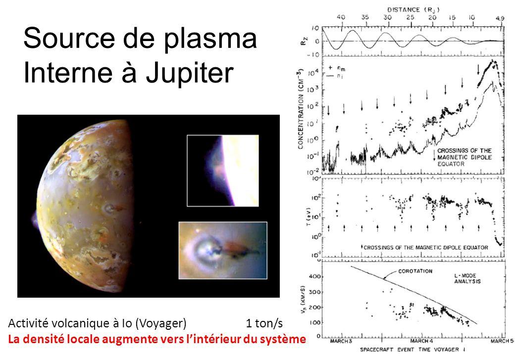 Source de plasma Interne à Jupiter Activité volcanique à Io (Voyager)1 ton/s La densité locale augmente vers lintérieur du système