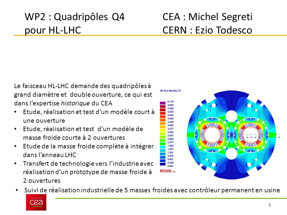 6 WP2 : Quadripôles Q4 pour HL-LHC CEA : Michel Segreti CERN : Ezio Todesco Le faisceau HL-LHC demande des quadripôles à grand diamètre et double ouverture, ce qui est dans lexpertise historique du CEA Etude, réalisation et test dun modèle court à une ouverture Etude, réalisation et test dun modèle de masse froide courte à 2 ouvertures Etude de la masse froide complète à intégrer dans lanneau LHC Transfert de technologie vers lindustrie avec réalisation dun prototype de masse froide à 2 ouvertures Suivi de réalisation industrielle de 5 masses froides avec contrôleur permanent en usine