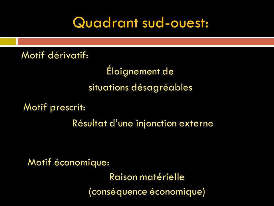 Quadrant sud-ouest: Motif dérivatif: Éloignement de situations désagréables Motif prescrit: Résultat dune injonction externe Motif économique: Raison matérielle (conséquence économique)