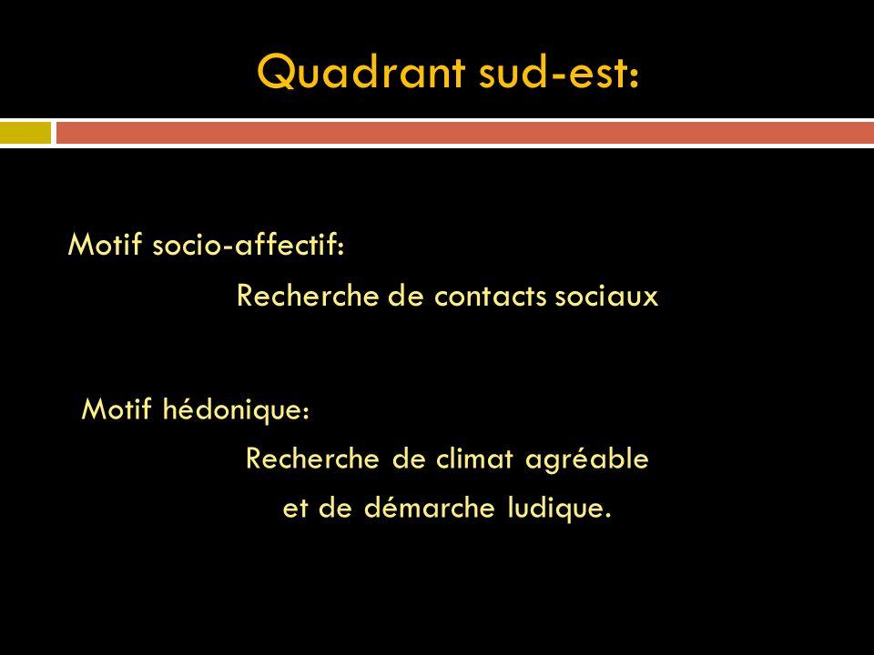 Quadrant sud-est: Motif socio-affectif: Recherche de contacts sociaux Motif hédonique: Recherche de climat agréable et de démarche ludique.