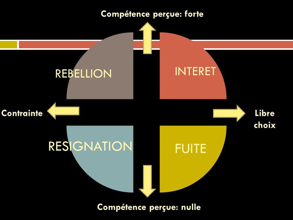 INTERET RESIGNATION FUITE REBELLION Compétence perçue: forte Compétence perçue: nulle ContrainteLibre choix