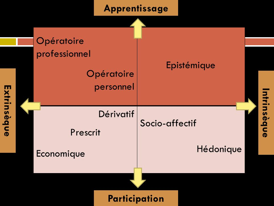 Quadrant nord-ouest: Motif opératoire professionnel: Acquisitions nécessaires dans le champ professionnel.