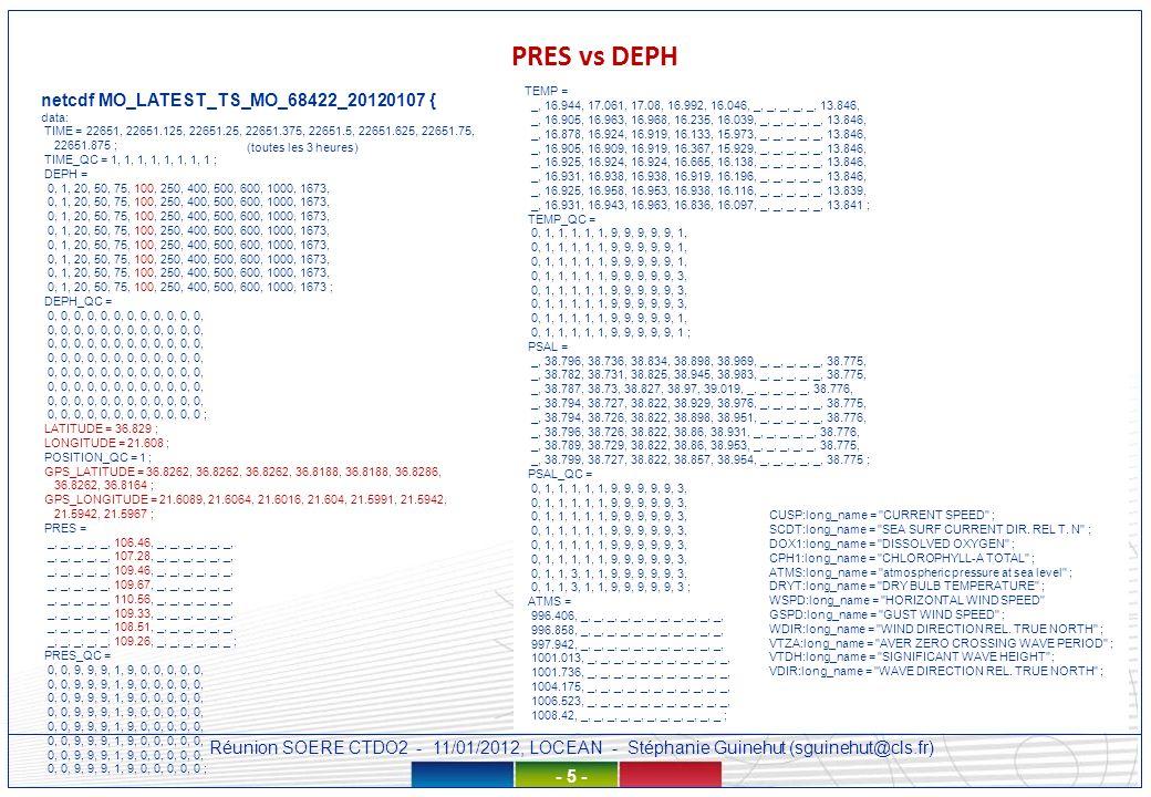 Réunion SOERE CTDO2 - 11/01/2012, LOCEAN - Stéphanie Guinehut (sguinehut@cls.fr) - 6 - Questions sur les données qui ne possèdent pas dindication de profondeur – DB, TSG, NIVA MYO-GO-01,ftp://eftp.ifremer.fr/data/latest/20120102/GO_LATEST_TS_FB_NIVA.TF_20120102.nc,69.9803,70.2421,23.1087,70.2421,2012-01- 02T00:00:47Z,2012-01-02T08:15:00Z,NIVA,2012-01-02T12:20:01Z,R,TEMP DOXY FLUO PSAL netcdf GO_LATEST_TS_FB_NIVA.TF_20120102 { dimensions: LATITUDE = 494 ; POSITION = 494 ; DEPTH = 1 ; LONGITUDE = 494 ; TIME = 494 ; data: DEPTH = 5 ; mais pas dans le fichier index TEMP = 15.038, 15.036, 15.035, 15.033, 15.031, 15.03, 15.028, 15.027, PSAL = 31.16, 31.161, 31.162, 31.163, MYO-GLOBAL-01,ftp://eftp.ifremer.fr/data/latest/20120106/GL_LATEST_TS_TS_5BAD2_20120106.nc,-19.5167,-19.5167,-158.867,-158.867,2012- 01-06T18:00:00Z,2012-01-06T18:00:00Z,IRD BREST,2012-01-07T03:07:40Z,R,CO06 PSAL netcdf GL_LATEST_TS_TS_5BAD2_20120106 { dimensions: TIME = UNLIMITED ; // (1 currently) DEPTH = 1 ; LATITUDE = 1 ; LONGITUDE = 1 ; POSITION = 1 ; data: DEPTH = _ ; DEPTH_QC = _ ; PSAL = 35.68 ; PSAL_QC = 1 ; CO06 = 29 ; CO06_QC = 0 ; CO06:long_name = temperature from tsg ; - température de la cuve biais à prendre en compte avant assimilation – trop compliqué pour le temps réel MYO-GLOBAL-01,ftp://eftp.ifremer.fr/data/latest/20111218/GL_LATEST_TS_TS_FMCY_20111218.nc,-6.48887,-6.442,6.02135,6.03698,2011-12- 18T00:04:28Z,2011-12-18T23:58:57Z,SHOM,2011-12-20T02:55:45Z,R,PSAL CO06 CNDC TEMP CNDC: sea_water_electrical_conductivity TEMP: sea water temperature – température de la prise deau – ok à assimiler dans Mercator MYO-GLOBAL-01,ftp://eftp.ifremer.fr/data/latest/20120108/GL_LATEST_TS_DB_14551_20120108.nc,9.573,9.715,87.791,87.898,2012-01- 08T01:25:00Z,2012-01-08T21:56:00Z,UNKNOWN INSTITUTION,2012-01-09T04:13:57Z,R,TEMP netcdf GL_LATEST_TS_DB_14551_20120108 { dimensions: TIME = UNLIMITED ; // (21 currently) DEPTH = 1 ; LATITUDE = 21 ; LONGITUDE = 21 ; POSITION = 21 ; data: DEPTH = _ ; DEPTH_QC = _